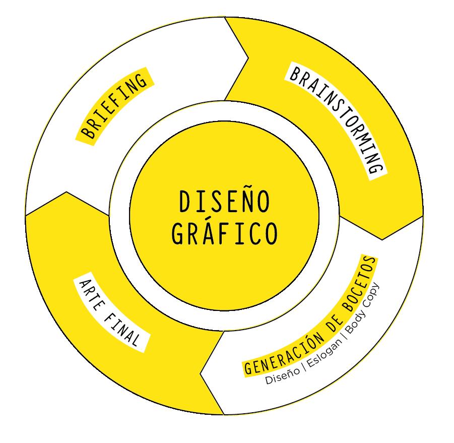 Agencia de Diseño Gráfico en Granada y Málaga | Limón Publicidad