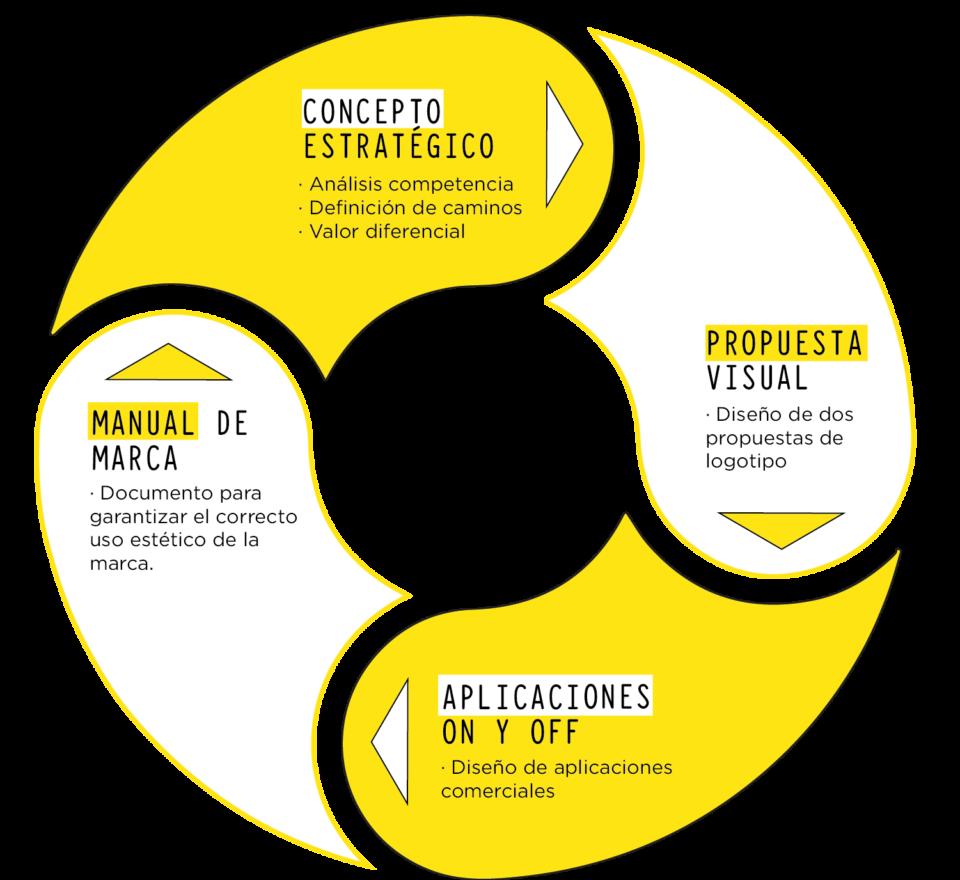 Agencia de Imagen Corporativa en Granada y Málaga | Limón Publicidad