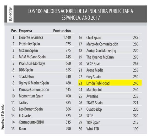 Imagen - Limón Publicidad entre las 25 mejores